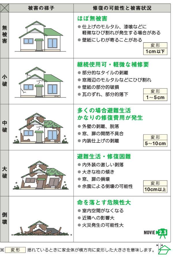 地震被害を示す図